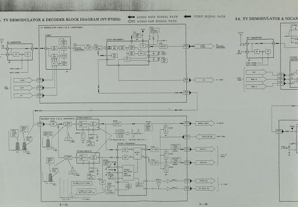 Panasonic NV-F 75 EG/EB Schaltplan / Serviceunterlagen